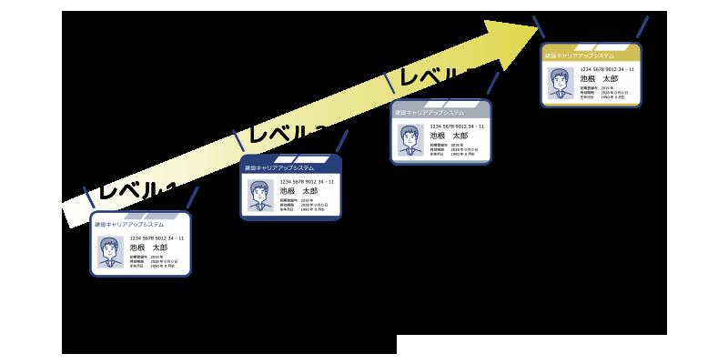 システム ログイン キャリア アップ 建設